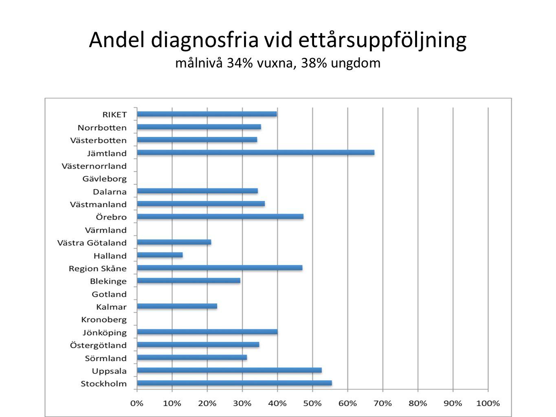 Andel diagnosfria vid ettårsuppföljning målnivå 34% vuxna, 38% ungdom