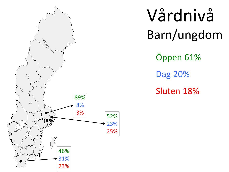Vårdnivå Barn/ungdom Öppen 61% Dag 20% Sluten 18% 46% 31% 23% 89% 8% 3% 52% 23% 25%