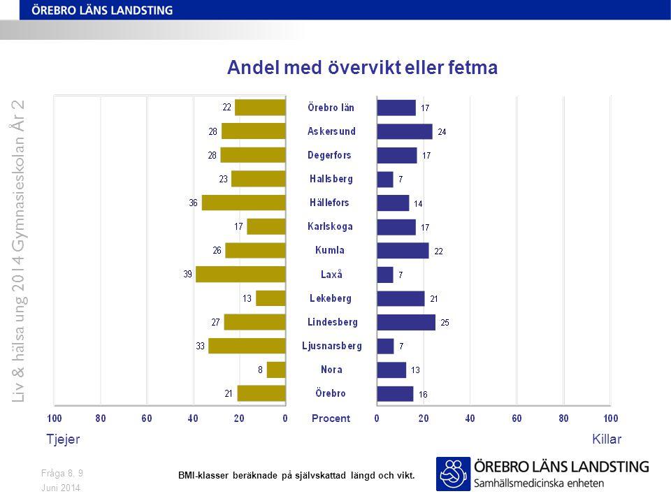 Juni 2014 Liv & hälsa ung 2014 Gymnasieskolan År 2 Fråga 8, 9 Andel med övervikt eller fetma TjejerKillar Procent BMI-klasser beräknade på självskattad längd och vikt.