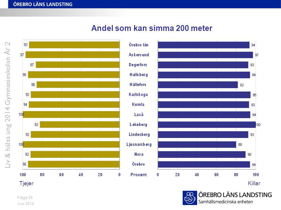 Juni 2014 Liv & hälsa ung 2014 Gymnasieskolan År 2 Fråga 29 Andel som kan simma 200 meter TjejerKillar Procent