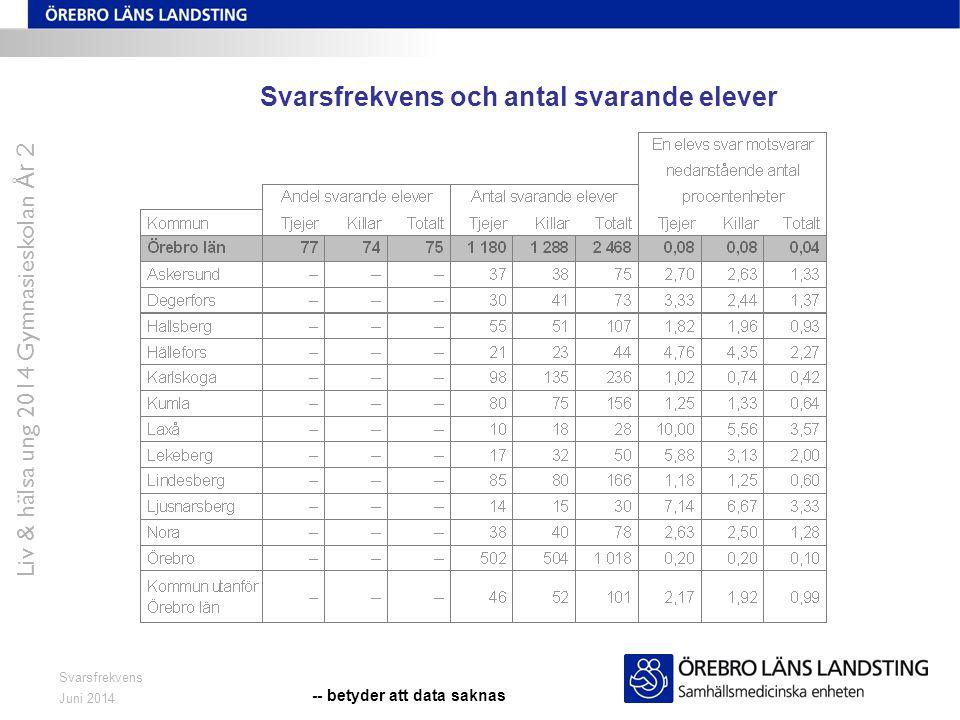 Juni 2014 Liv & hälsa ung 2014 Gymnasieskolan År 2 Svarsfrekvens Svarsfrekvens och antal svarande elever -- betyder att data saknas