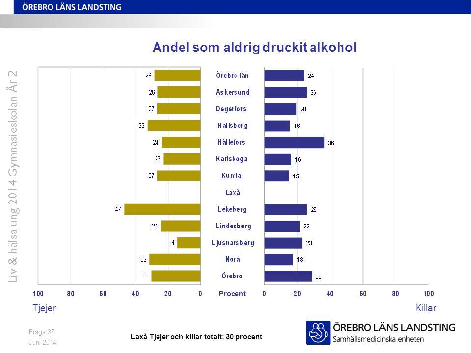 Juni 2014 Liv & hälsa ung 2014 Gymnasieskolan År 2 Fråga 37 Andel som aldrig druckit alkohol TjejerKillar Procent Laxå Tjejer och killar totalt: 30 pr