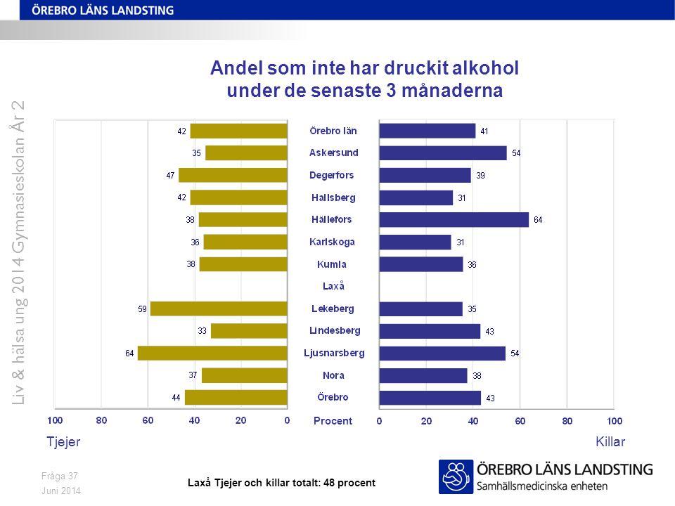 Juni 2014 Liv & hälsa ung 2014 Gymnasieskolan År 2 Fråga 37 Andel som inte har druckit alkohol under de senaste 3 månaderna TjejerKillar Procent Laxå