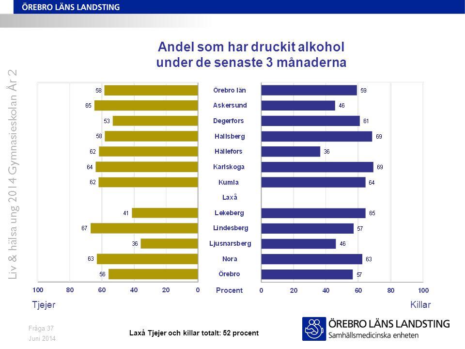 Juni 2014 Liv & hälsa ung 2014 Gymnasieskolan År 2 Fråga 37 Andel som har druckit alkohol under de senaste 3 månaderna TjejerKillar Procent Laxå Tjejer och killar totalt: 52 procent