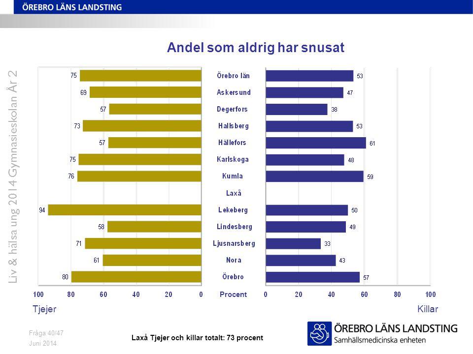 Juni 2014 Liv & hälsa ung 2014 Gymnasieskolan År 2 Fråga 40/47 Andel som aldrig har snusat TjejerKillar Procent Laxå Tjejer och killar totalt: 73 procent