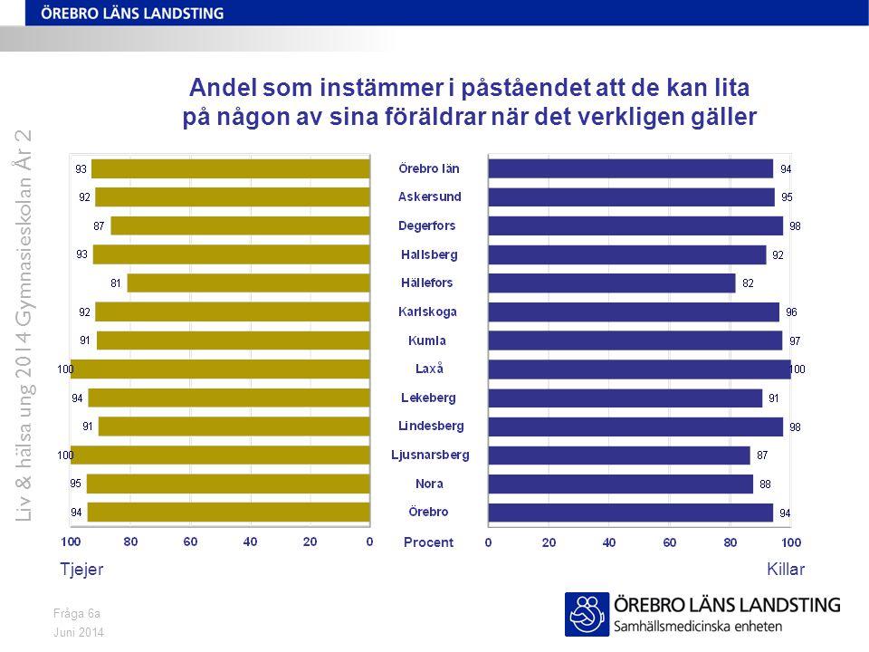 Juni 2014 Liv & hälsa ung 2014 Gymnasieskolan År 2 Fråga 61b/85b Andel som trivs i det område där de bor TjejerKillar Procent