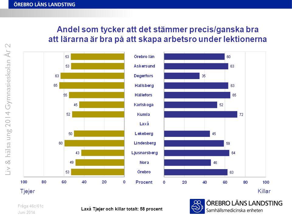 Juni 2014 Liv & hälsa ung 2014 Gymnasieskolan År 2 Fråga 46c/61c Andel som tycker att det stämmer precis/ganska bra att lärarna är bra på att skapa arbetsro under lektionerna TjejerKillar Procent Laxå Tjejer och killar totalt: 58 procent