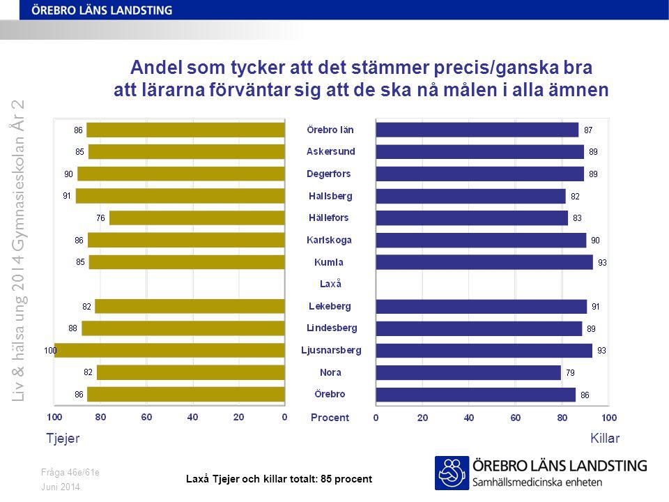 Juni 2014 Liv & hälsa ung 2014 Gymnasieskolan År 2 Fråga 46e/61e Andel som tycker att det stämmer precis/ganska bra att lärarna förväntar sig att de ska nå målen i alla ämnen TjejerKillar Procent Laxå Tjejer och killar totalt: 85 procent