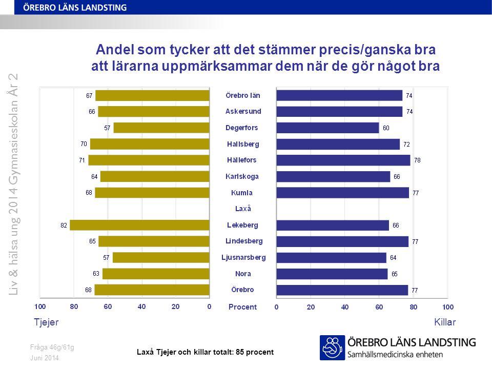 Juni 2014 Liv & hälsa ung 2014 Gymnasieskolan År 2 Fråga 46g/61g Andel som tycker att det stämmer precis/ganska bra att lärarna uppmärksammar dem när