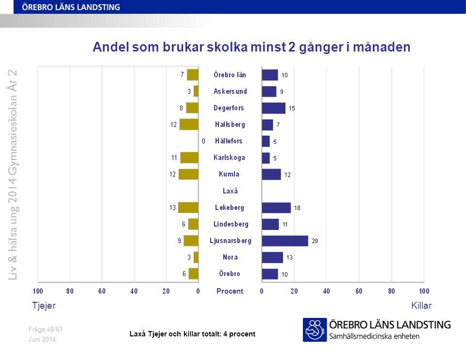 Juni 2014 Liv & hälsa ung 2014 Gymnasieskolan År 2 Fråga 48/63 Andel som brukar skolka minst 2 gånger i månaden TjejerKillar Procent Laxå Tjejer och k