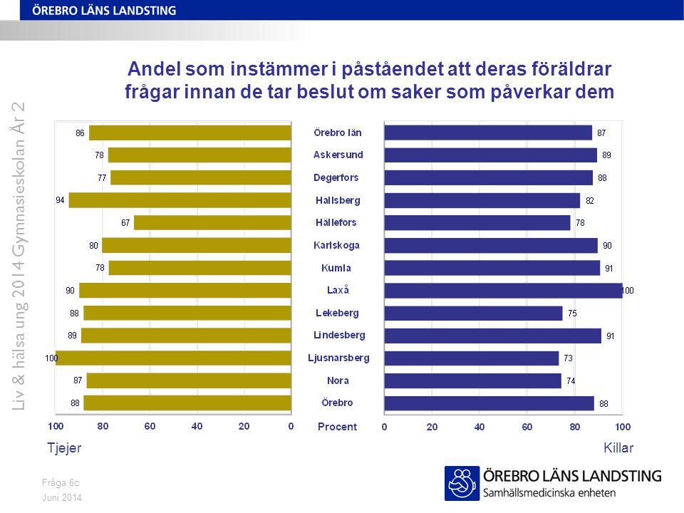Juni 2014 Liv & hälsa ung 2014 Gymnasieskolan År 2 Fråga 39/46 Andel som aldrig har rökt TjejerKillar Procent
