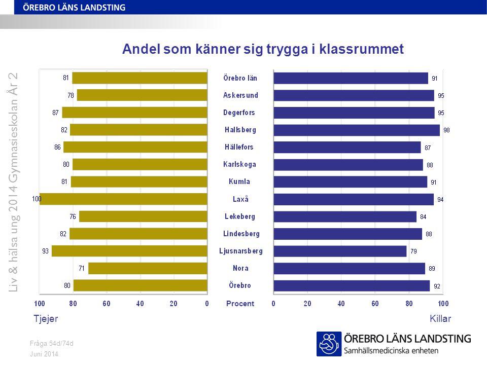Juni 2014 Liv & hälsa ung 2014 Gymnasieskolan År 2 Fråga 54d/74d Andel som känner sig trygga i klassrummet TjejerKillar Procent