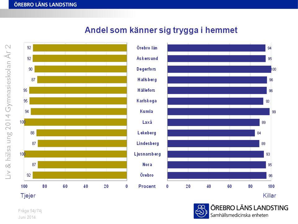 Juni 2014 Liv & hälsa ung 2014 Gymnasieskolan År 2 Fråga 54j/74j Andel som känner sig trygga i hemmet TjejerKillar Procent