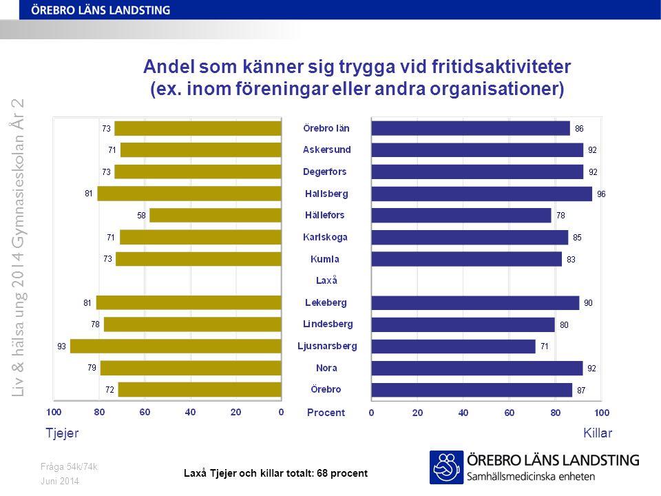 Juni 2014 Liv & hälsa ung 2014 Gymnasieskolan År 2 Fråga 54k/74k Andel som känner sig trygga vid fritidsaktiviteter (ex. inom föreningar eller andra o