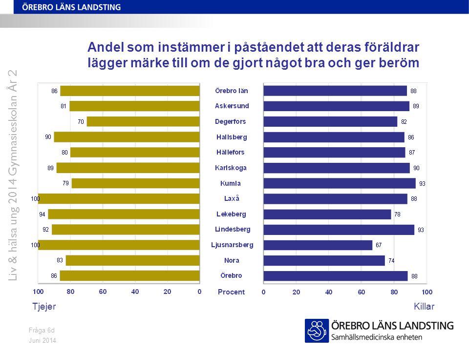 Juni 2014 Liv & hälsa ung 2014 Gymnasieskolan År 2 Fråga 7 Andel som mår mycket bra/bra TjejerKillar Procent OBS.