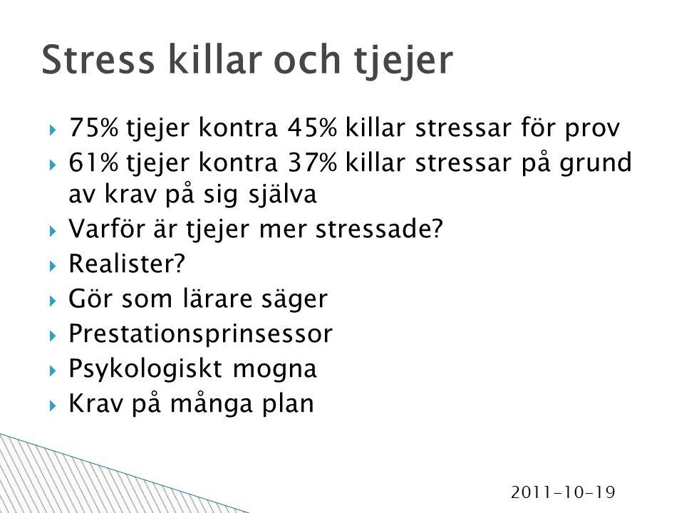 2011-10-19 Stress killar och tjejer  75% tjejer kontra 45% killar stressar för prov  61% tjejer kontra 37% killar stressar på grund av krav på sig själva  Varför är tjejer mer stressade.