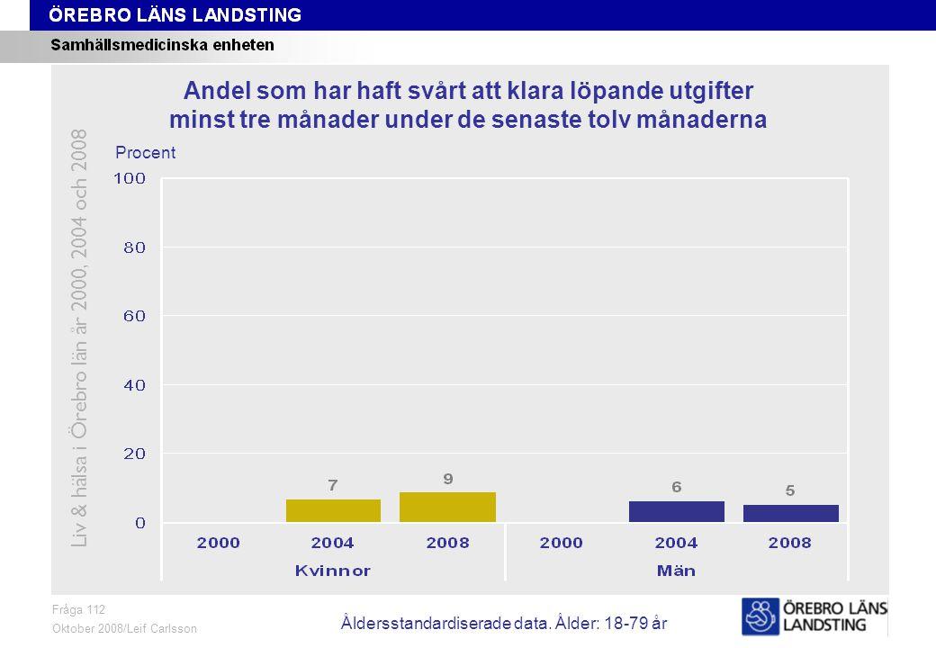 Fråga 112, ålder och kön Fråga 112 Oktober 2008/Leif Carlsson Procent Andel som har haft svårt att klara löpande utgifter minst tre månader under de senaste tolv månaderna Liv & hälsa i Örebro län år 2000, 2004 och 2008 Åldersstandardiserade data.