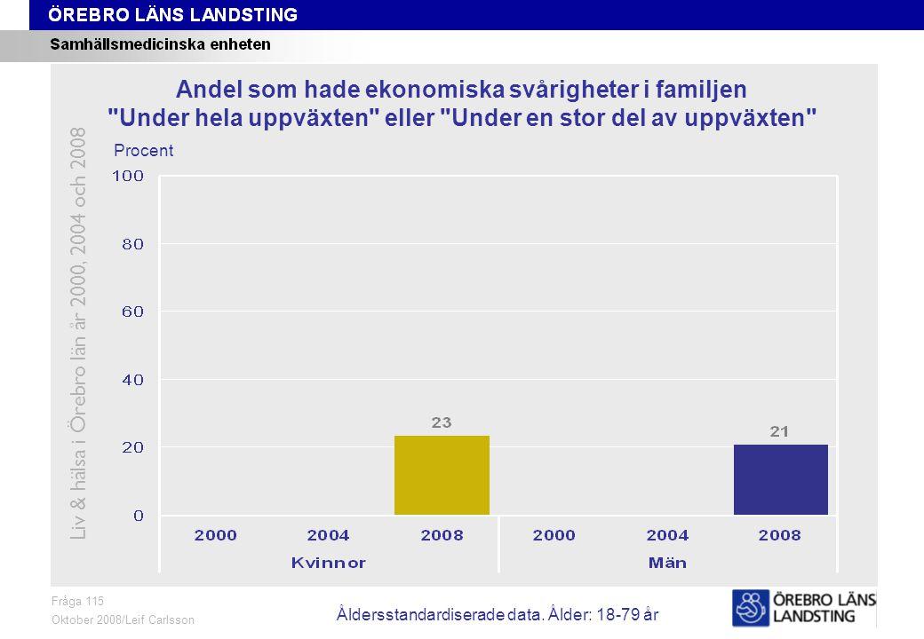 Fråga 115, ålder och kön Fråga 115 Oktober 2008/Leif Carlsson Procent Andel som hade ekonomiska svårigheter i familjen Under hela uppväxten eller Under en stor del av uppväxten Liv & hälsa i Örebro län år 2000, 2004 och 2008 Åldersstandardiserade data.