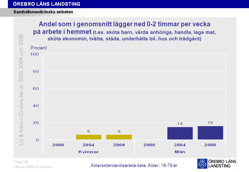 Fråga 108, ålder och kön Fråga 108 Oktober 2008/Leif Carlsson Procent Andel som i genomsnitt lägger ned 0-2 timmar per vecka på arbete i hemmet (t.ex.