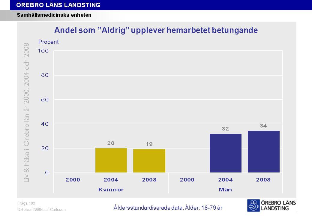 Fråga 109, ålder och kön Fråga 109 Oktober 2008/Leif Carlsson Procent Andel som För det mesta eller Alltid upplever hemarbetet betungande Liv & hälsa i Örebro län år 2000, 2004 och 2008 Åldersstandardiserade data.