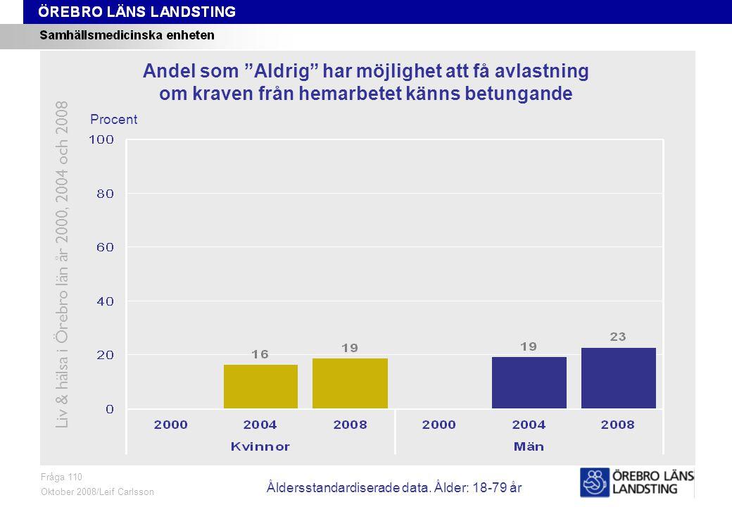 Fråga 110, ålder och kön Fråga 110 Oktober 2008/Leif Carlsson Procent Andel som Aldrig har möjlighet att få avlastning om kraven från hemarbetet känns betungande Liv & hälsa i Örebro län år 2000, 2004 och 2008 Åldersstandardiserade data.