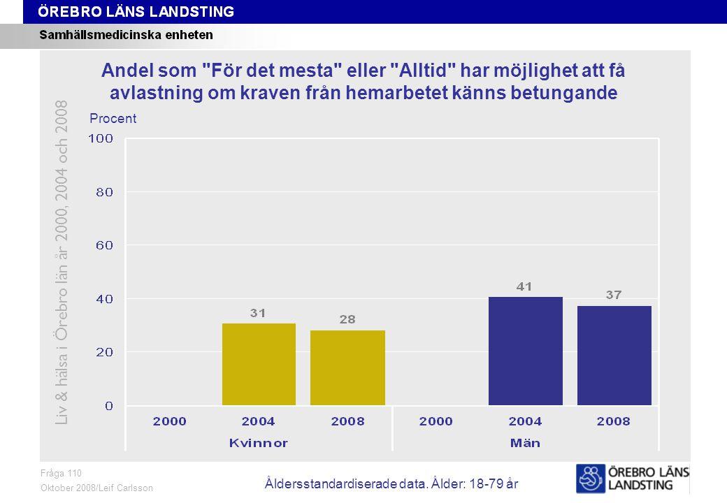 Fråga 110, ålder och kön Fråga 110 Oktober 2008/Leif Carlsson Procent Andel som För det mesta eller Alltid har möjlighet att få avlastning om kraven från hemarbetet känns betungande Liv & hälsa i Örebro län år 2000, 2004 och 2008 Åldersstandardiserade data.