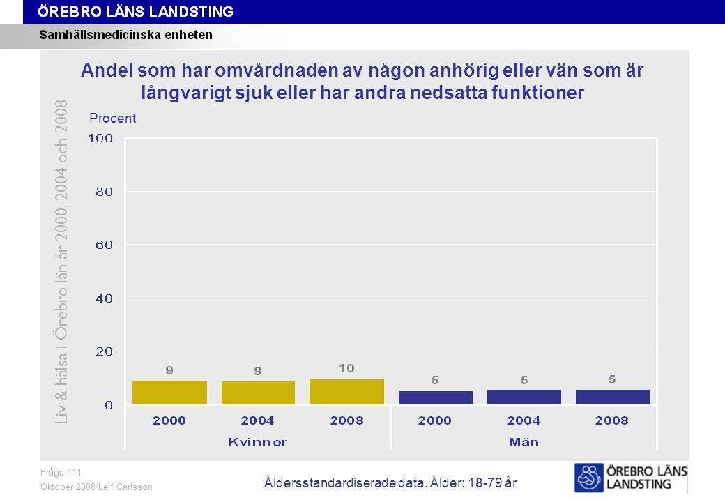 Fråga 111, ålder och kön Fråga 111 Oktober 2008/Leif Carlsson Procent Andel som har omvårdnaden av någon anhörig eller vän som är långvarigt sjuk eller har andra nedsatta funktioner Liv & hälsa i Örebro län år 2000, 2004 och 2008 Åldersstandardiserade data.