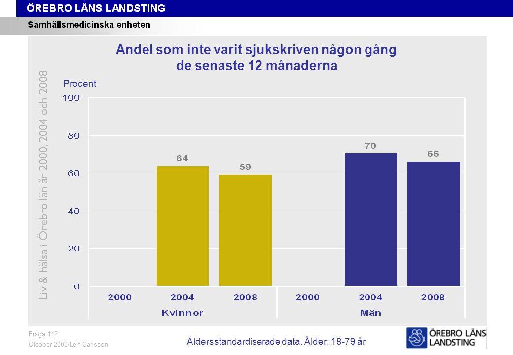 Fråga 142, ålder och kön Fråga 142 Oktober 2008/Leif Carlsson Procent Andel som inte varit sjukskriven någon gång de senaste 12 månaderna Liv & hälsa i Örebro län år 2000, 2004 och 2008 Åldersstandardiserade data.