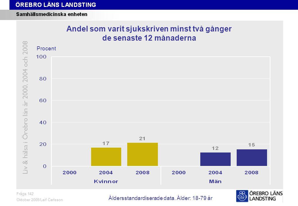 Fråga 142, ålder och kön Fråga 142 Oktober 2008/Leif Carlsson Procent Andel som varit sjukskriven minst två gånger de senaste 12 månaderna Liv & hälsa i Örebro län år 2000, 2004 och 2008 Åldersstandardiserade data.