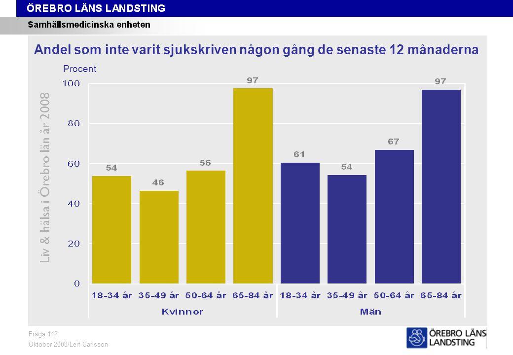 Fråga 142, kön och område Liv & hälsa i Örebro län år 2008 Fråga 142 Oktober 2008/Leif Carlsson ProcentKvinnor 18-84 årMän 18-84 år Andel som inte varit sjukskriven någon gång de senaste 12 månaderna