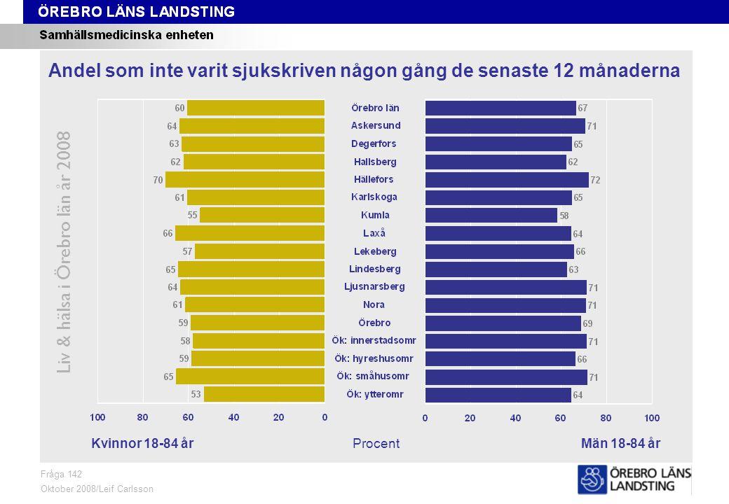 Fråga 142, kön och område, åldersstandardiserade data Liv & hälsa i Örebro län år 2008 Fråga 142 Oktober 2008/Leif Carlsson Åldersstandardiserade data ProcentKvinnor 18-84 årMän 18-84 år Andel som inte varit sjukskriven någon gång de senaste 12 månaderna