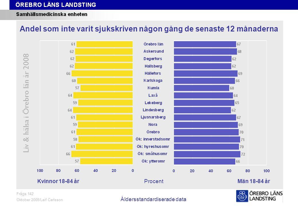 Fråga 142, ålder och kön Liv & hälsa i Örebro län år 2008 Fråga 142 Oktober 2008/Leif Carlsson Procent Andel som varit sjukskriven minst två gånger de senaste 12 månaderna