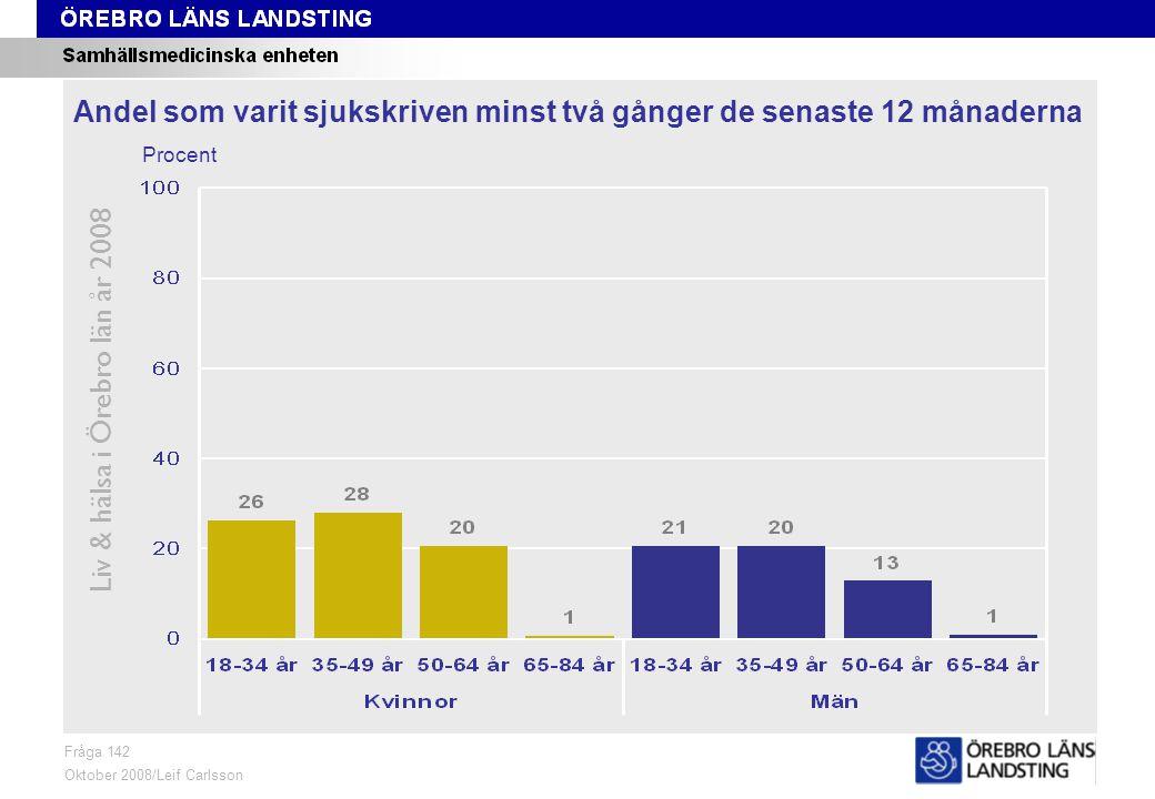 Fråga 142, kön och område Liv & hälsa i Örebro län år 2008 Fråga 142 Oktober 2008/Leif Carlsson ProcentKvinnor 18-84 årMän 18-84 år Andel som varit sjukskriven minst två gånger de senaste 12 månaderna