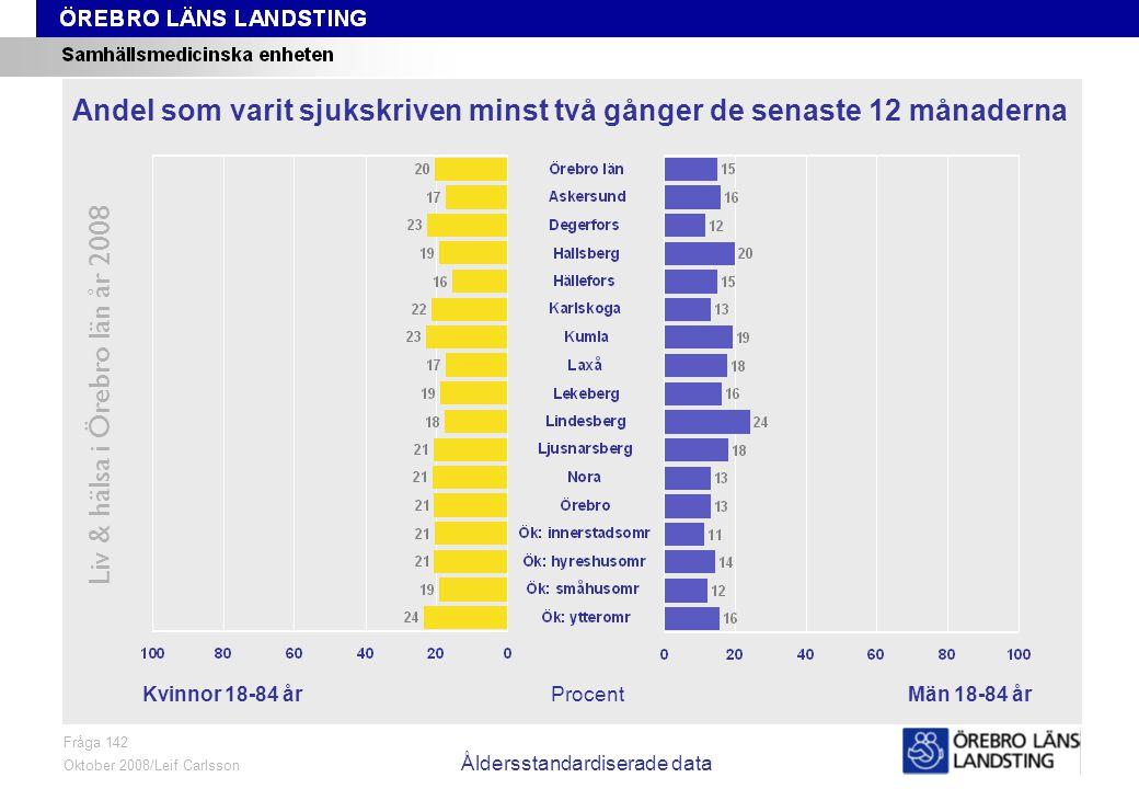 Fråga 142, kön och område, åldersstandardiserade data Liv & hälsa i Örebro län år 2008 Fråga 142 Oktober 2008/Leif Carlsson Åldersstandardiserade data