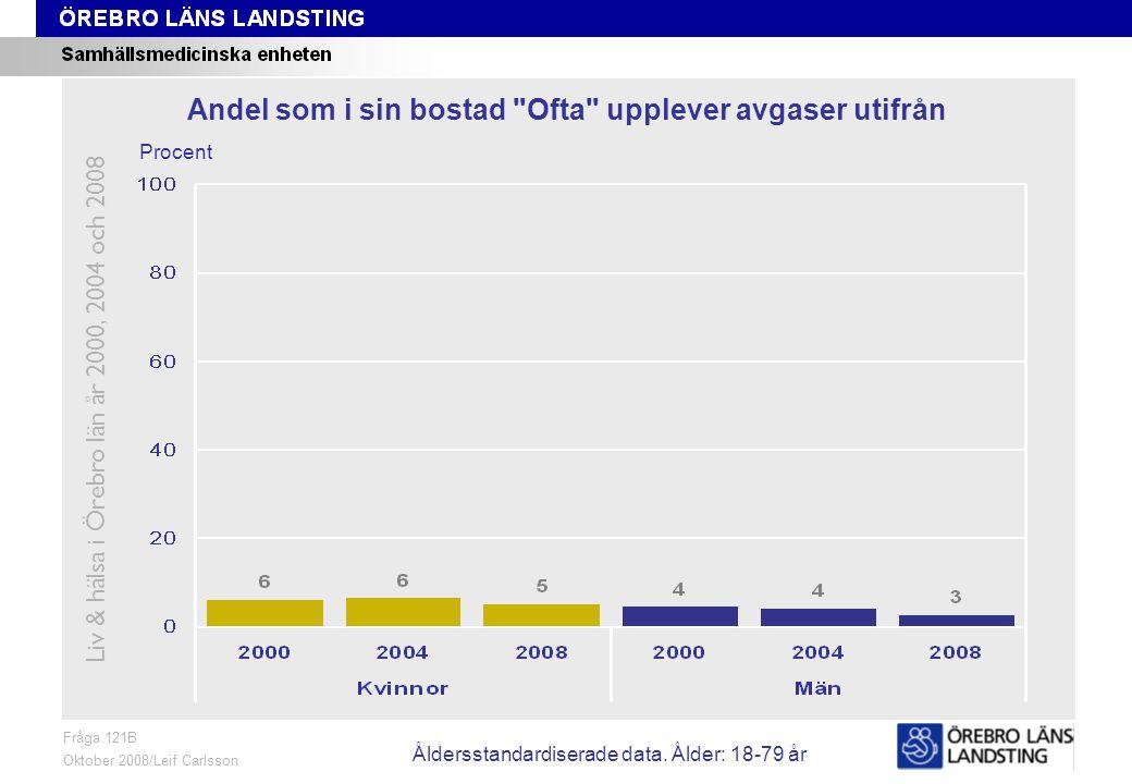 Fråga 121B, ålder och kön Fråga 121B Oktober 2008/Leif Carlsson Procent Andel som i sin bostad Ofta upplever avgaser utifrån Liv & hälsa i Örebro län år 2000, 2004 och 2008 Åldersstandardiserade data.