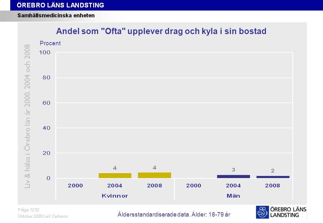 Fråga 121D, ålder och kön Fråga 121D Oktober 2008/Leif Carlsson Procent Andel som Ofta upplever drag och kyla i sin bostad Liv & hälsa i Örebro län år 2000, 2004 och 2008 Åldersstandardiserade data.