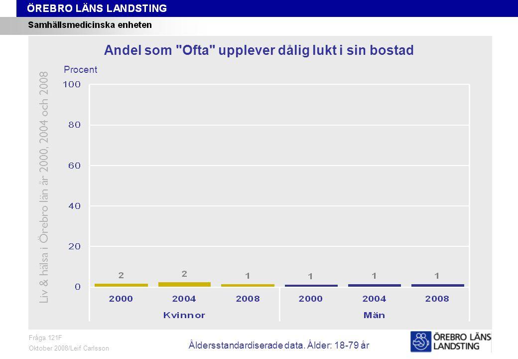 Fråga 121F, ålder och kön Fråga 121F Oktober 2008/Leif Carlsson Procent Andel som Ofta upplever dålig lukt i sin bostad Liv & hälsa i Örebro län år 2000, 2004 och 2008 Åldersstandardiserade data.