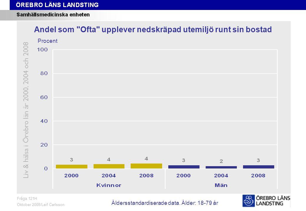 Fråga 121H, ålder och kön Fråga 121H Oktober 2008/Leif Carlsson Procent Andel som Ofta upplever nedskräpad utemiljö runt sin bostad Liv & hälsa i Örebro län år 2000, 2004 och 2008 Åldersstandardiserade data.