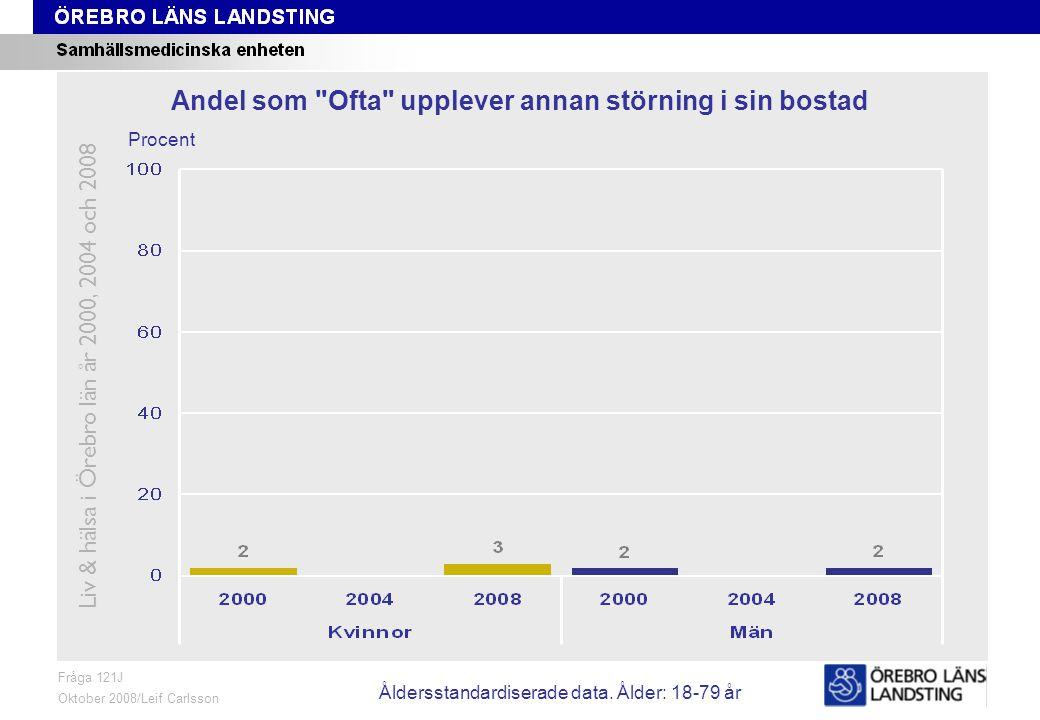 Fråga 121J, ålder och kön Fråga 121J Oktober 2008/Leif Carlsson Procent Andel som Ofta upplever annan störning i sin bostad Liv & hälsa i Örebro län år 2000, 2004 och 2008 Åldersstandardiserade data.
