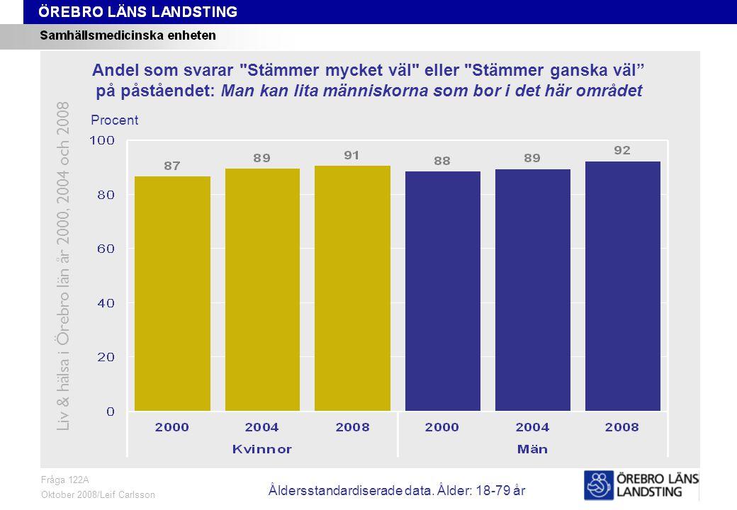 Fråga 122A, ålder och kön Fråga 122A Oktober 2008/Leif Carlsson Procent Andel som svarar Stämmer mycket väl eller Stämmer ganska väl på påståendet: Man kan lita människorna som bor i det här området Liv & hälsa i Örebro län år 2000, 2004 och 2008 Åldersstandardiserade data.