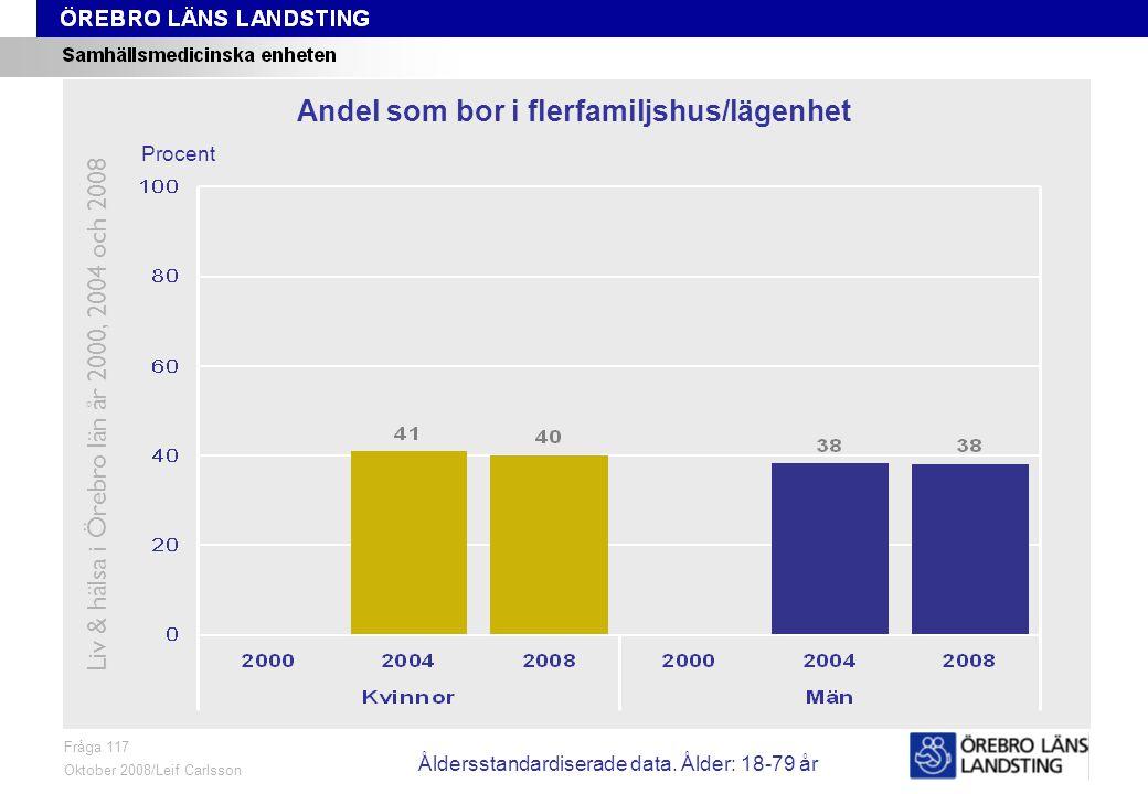 Fråga 117, ålder och kön Fråga 117 Oktober 2008/Leif Carlsson Procent Andel som bor i flerfamiljshus/lägenhet Liv & hälsa i Örebro län år 2000, 2004 och 2008 Åldersstandardiserade data.