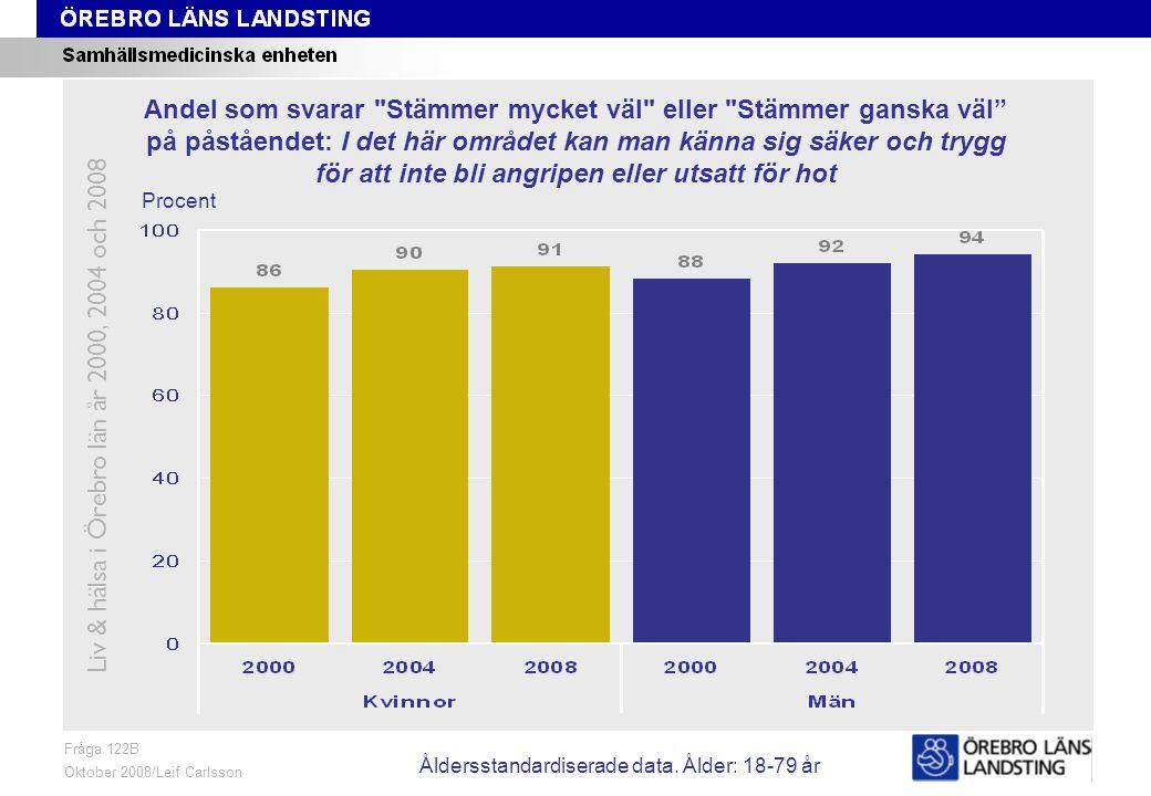 Fråga 122B, ålder och kön Fråga 122B Oktober 2008/Leif Carlsson Procent Andel som svarar Stämmer mycket väl eller Stämmer ganska väl på påståendet: I det här området kan man känna sig säker och trygg för att inte bli angripen eller utsatt för hot Liv & hälsa i Örebro län år 2000, 2004 och 2008 Åldersstandardiserade data.