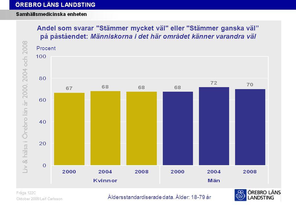 Fråga 122C, ålder och kön Fråga 122C Oktober 2008/Leif Carlsson Procent Andel som svarar Stämmer mycket väl eller Stämmer ganska väl på påståendet: Människorna i det här området känner varandra väl Liv & hälsa i Örebro län år 2000, 2004 och 2008 Åldersstandardiserade data.