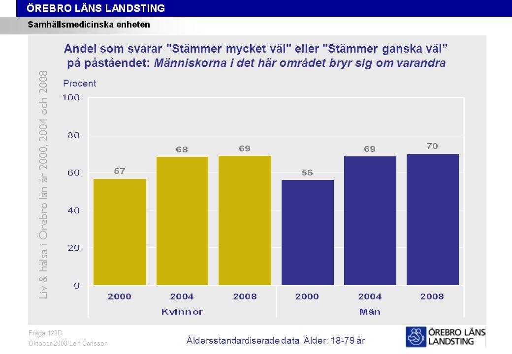 Fråga 122D, ålder och kön Fråga 122D Oktober 2008/Leif Carlsson Procent Andel som svarar Stämmer mycket väl eller Stämmer ganska väl på påståendet: Människorna i det här området bryr sig om varandra Liv & hälsa i Örebro län år 2000, 2004 och 2008 Åldersstandardiserade data.