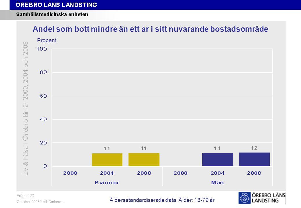 Fråga 123, ålder och kön Fråga 123 Oktober 2008/Leif Carlsson Procent Andel som bott mindre än ett år i sitt nuvarande bostadsområde Liv & hälsa i Örebro län år 2000, 2004 och 2008 Åldersstandardiserade data.