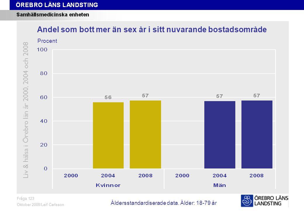 Fråga 123, ålder och kön Fråga 123 Oktober 2008/Leif Carlsson Procent Andel som bott mer än sex år i sitt nuvarande bostadsområde Liv & hälsa i Örebro län år 2000, 2004 och 2008 Åldersstandardiserade data.