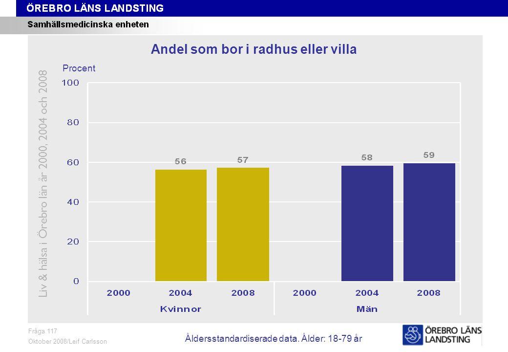 Fråga 117, ålder och kön Fråga 117 Oktober 2008/Leif Carlsson Procent Andel som bor i radhus eller villa Liv & hälsa i Örebro län år 2000, 2004 och 2008 Åldersstandardiserade data.
