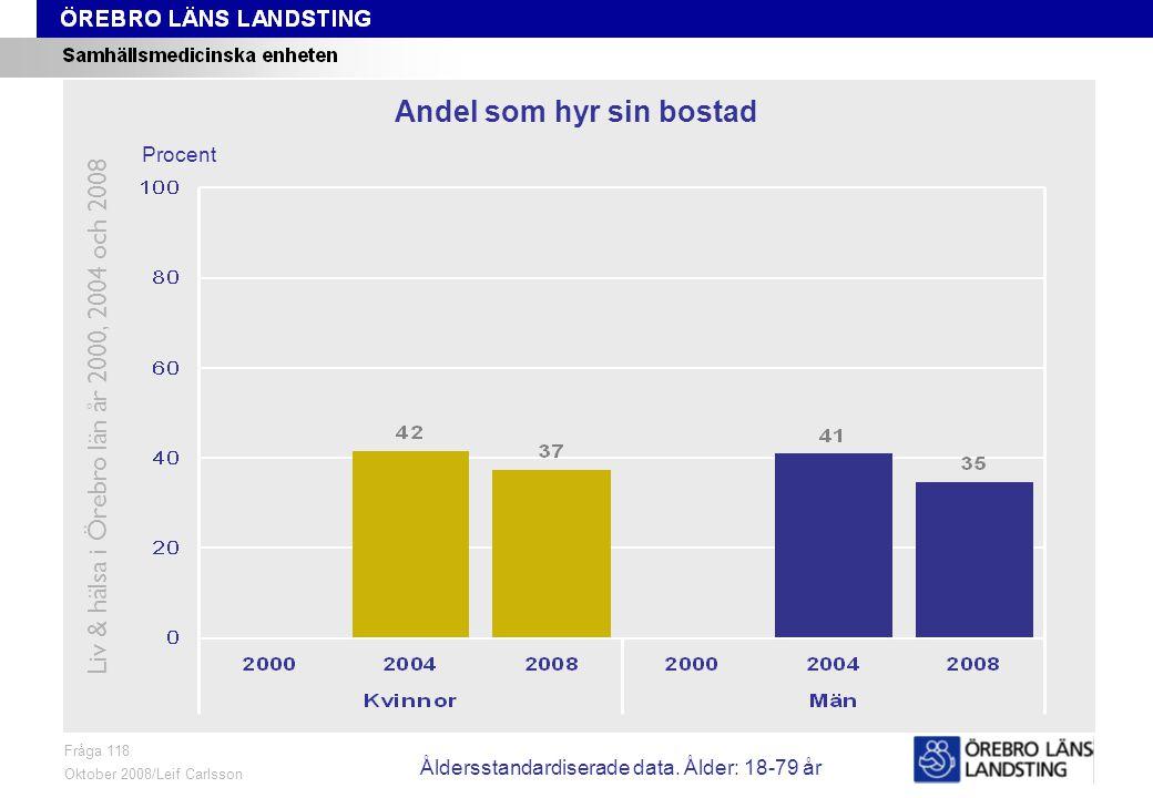 Fråga 118, ålder och kön Fråga 118 Oktober 2008/Leif Carlsson Procent Andel som hyr sin bostad Liv & hälsa i Örebro län år 2000, 2004 och 2008 Åldersstandardiserade data.