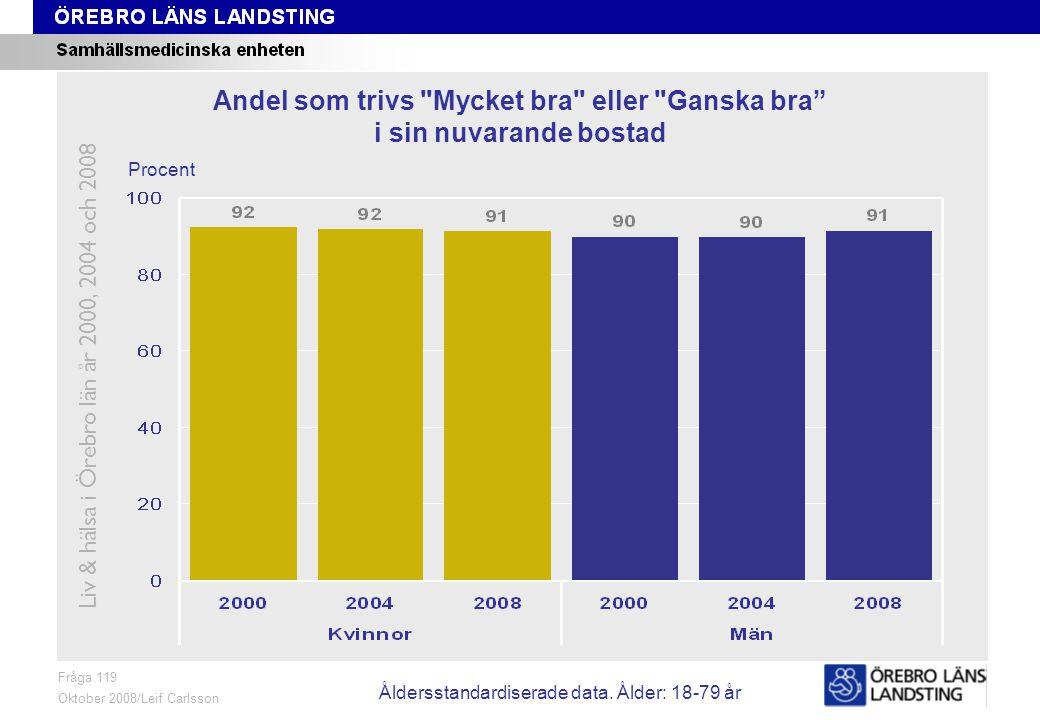 Fråga 119, ålder och kön Fråga 119 Oktober 2008/Leif Carlsson Procent Andel som trivs Mycket bra eller Ganska bra i sin nuvarande bostad Liv & hälsa i Örebro län år 2000, 2004 och 2008 Åldersstandardiserade data.