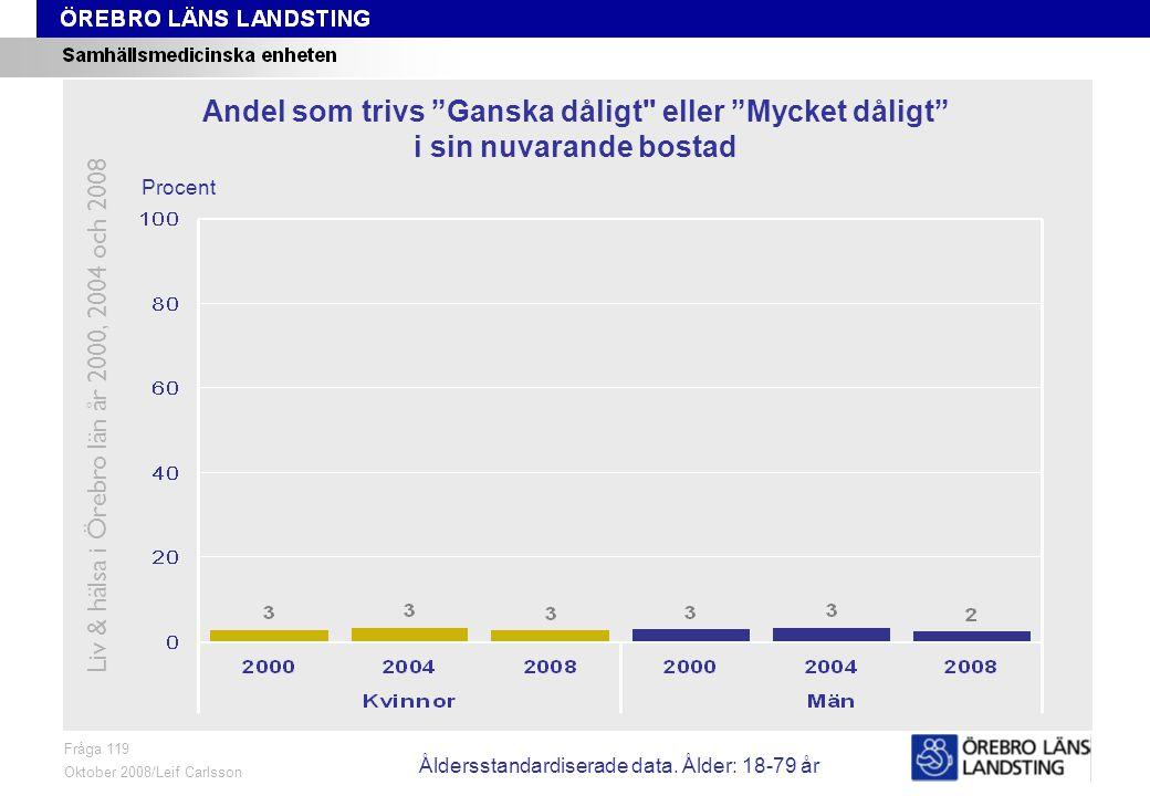 Fråga 119, ålder och kön Fråga 119 Oktober 2008/Leif Carlsson Procent Andel som trivs Ganska dåligt eller Mycket dåligt i sin nuvarande bostad Liv & hälsa i Örebro län år 2000, 2004 och 2008 Åldersstandardiserade data.